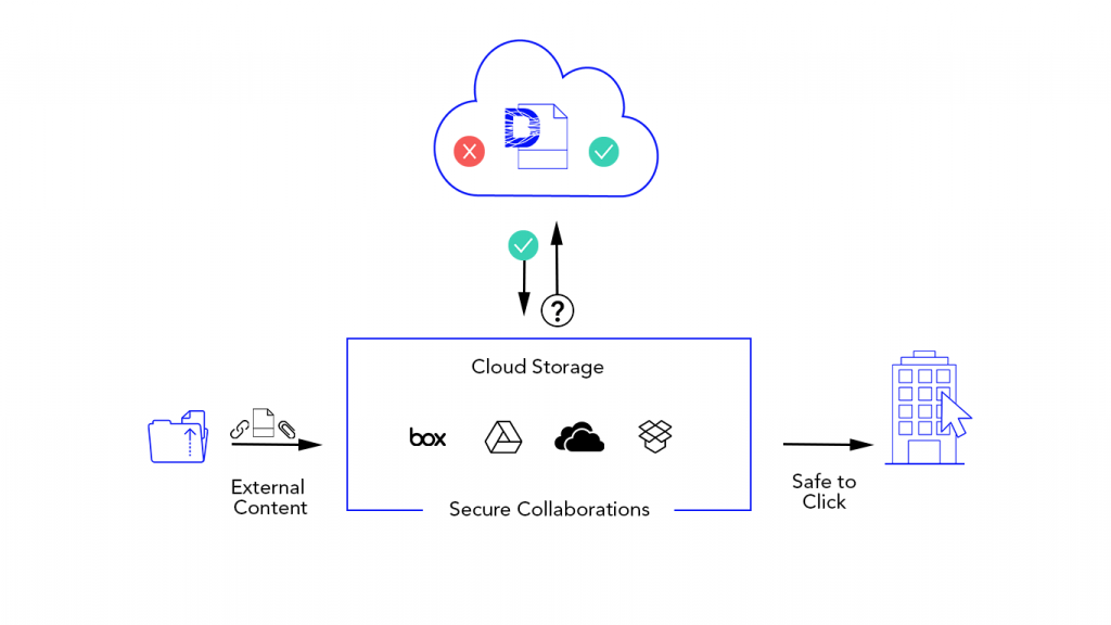 Don't Jeopardize Your Security When Using Platforms Like G-Drive, Dropbox, OneDrive and Box